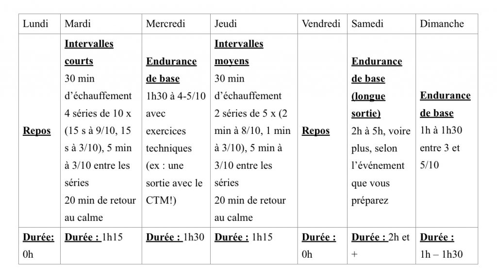 TABLEAU ENTRAÎNEMENT PAR BLOCS 1